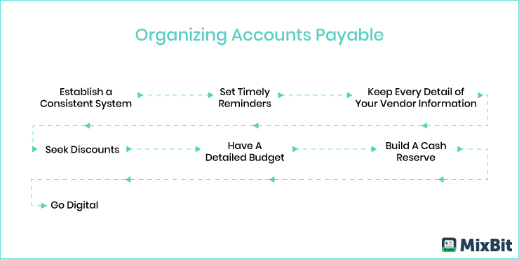 Organizing Accounts Payable