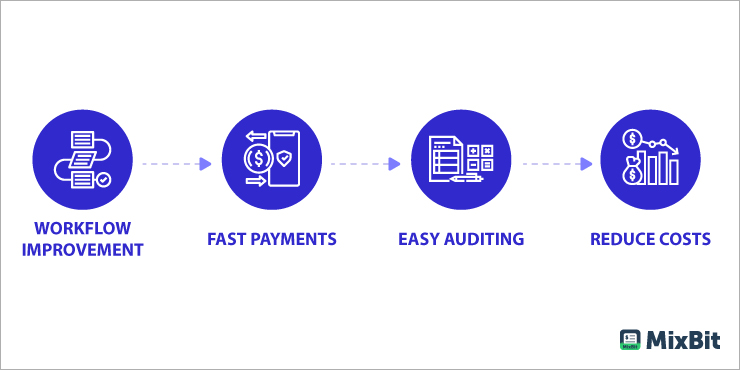 Reasons why a Supplier Invoice Should Be Automated